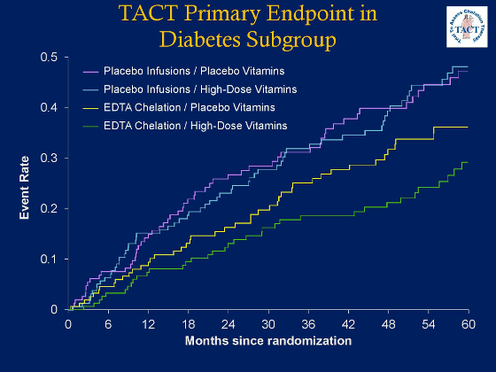 TACT study - slide 2 - Primary Endpoint in Diabetes Subgroup